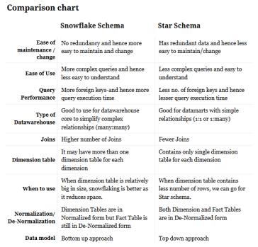 STAR vs SNOWFLAKE   KNOWLEDGE IS MONEY