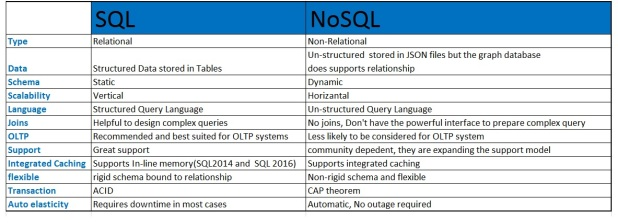 6433.SQL vs NoSQL (1)