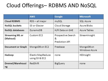 Cloud+Offerings–+RDBMS+AND+NoSQL