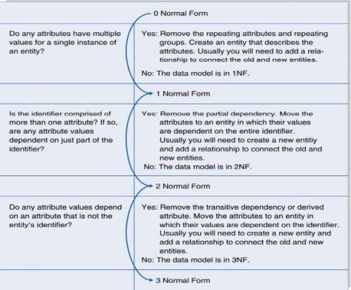 normalization_steps1