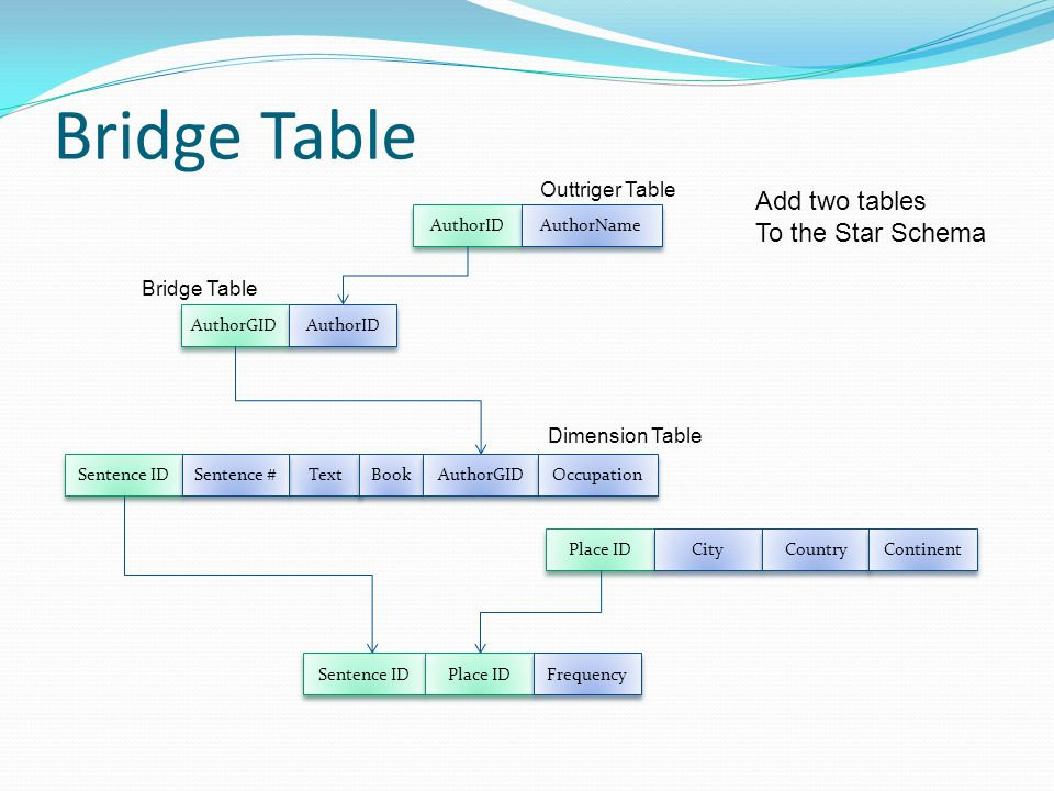 Bridge+Table+Add+two+tables+To+the+Star+Schema+Outtriger+Table
