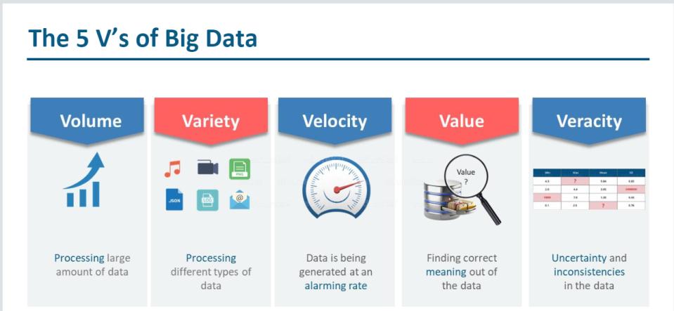 5vs of data