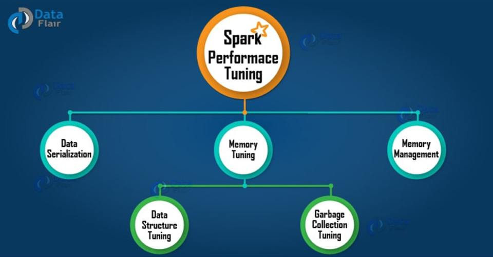 apache-Spark-performance-tuning-1