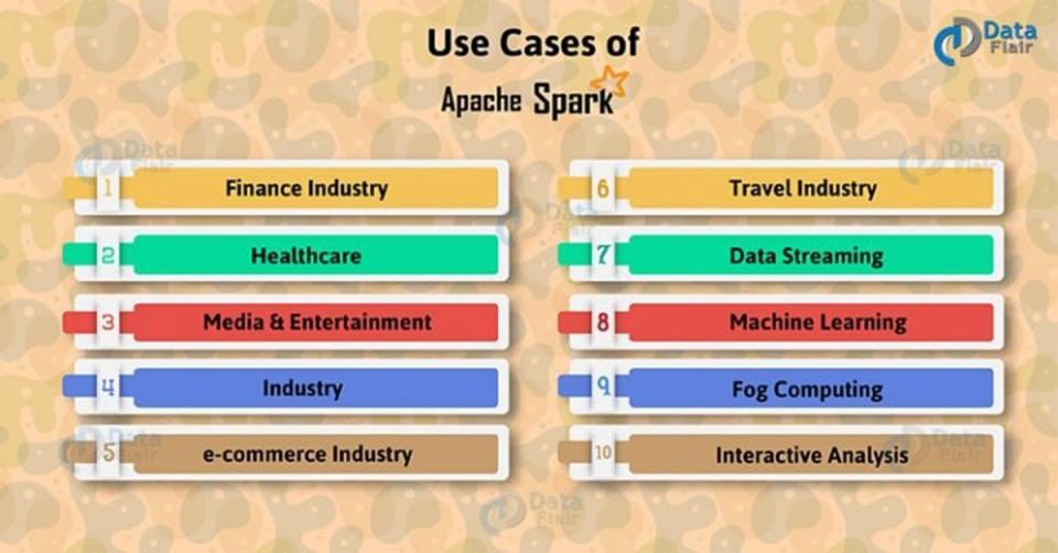 Apache-Spark-Use-Cases-768x402-1