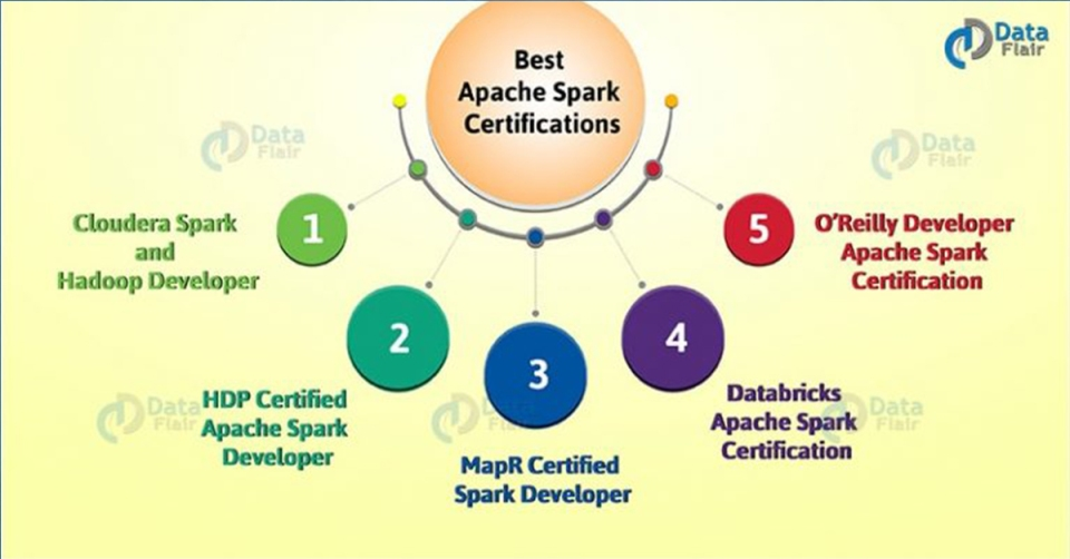 Best-Apache-Spark-Certifications-768x402-1