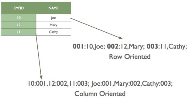 Columnar_Storage_Format