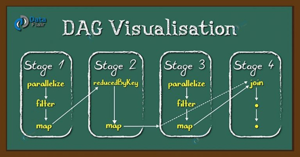dag-visualization