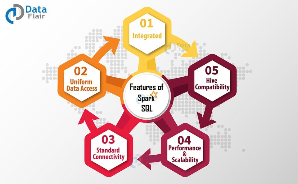 features-of-apache-spark-sql