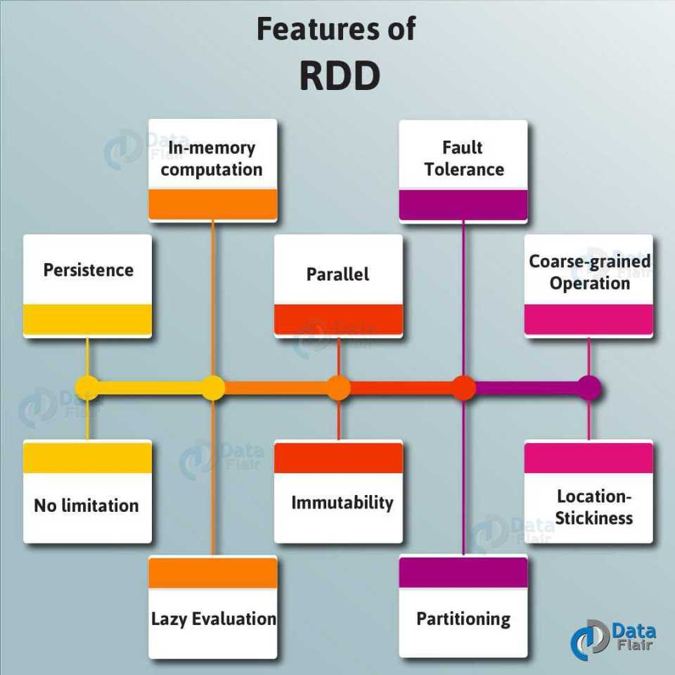 Features-of-RDD-01-1