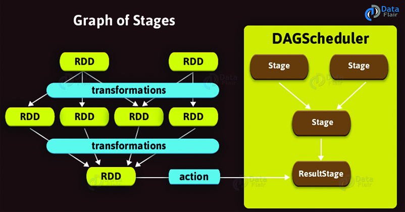 Graph-of-Spark-Stages