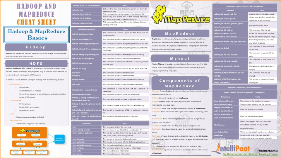 Hadoop-and-mapreduce-cheat-sheet