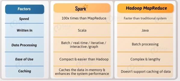 Hadoop-MapReduce-vs-Apache-Spark2