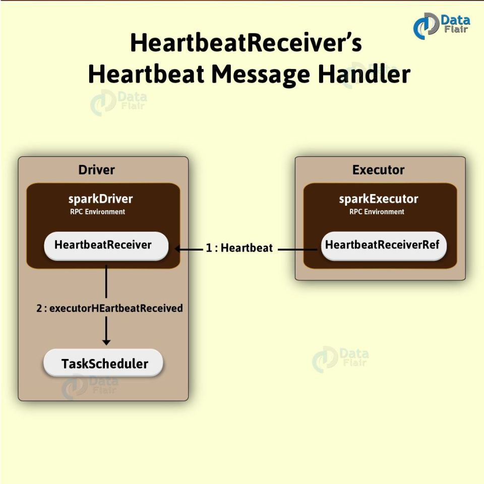 HeartbeatReceiver's-Heartbeat-Message-Handler-01-3