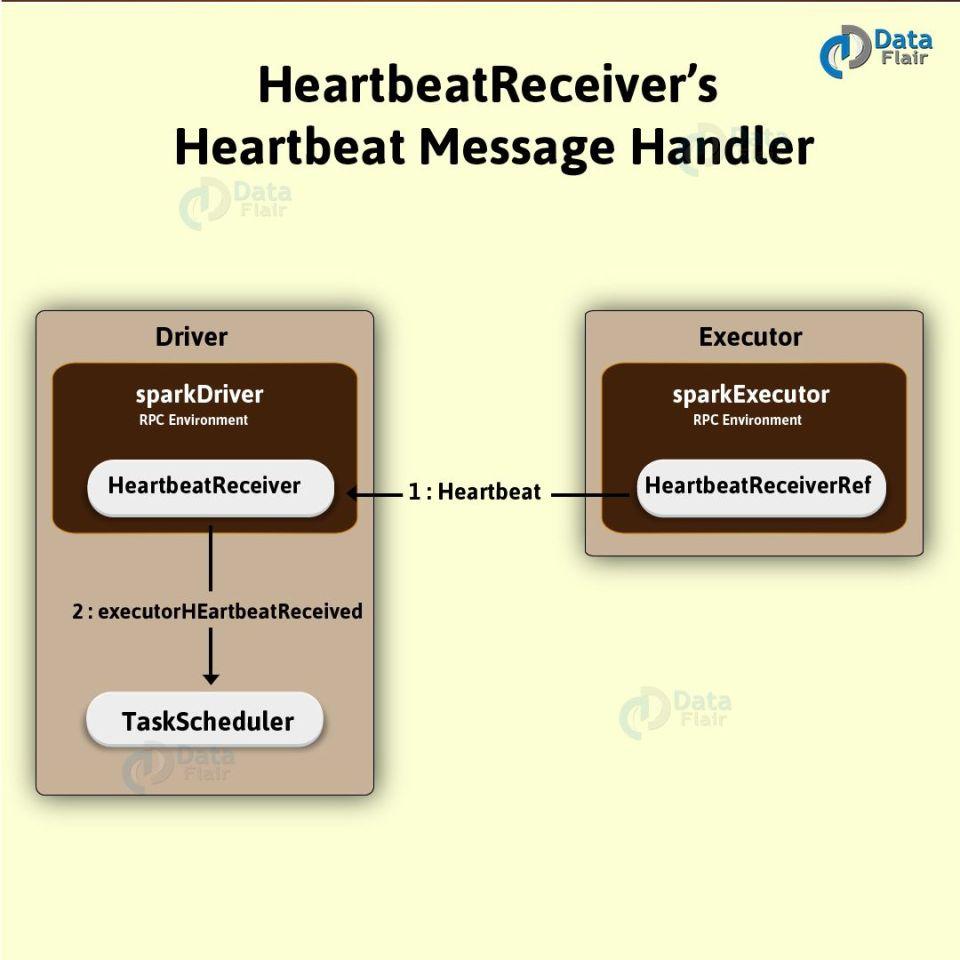 HeartbeatReceiver's-Heartbeat-Message-Handler-01-3