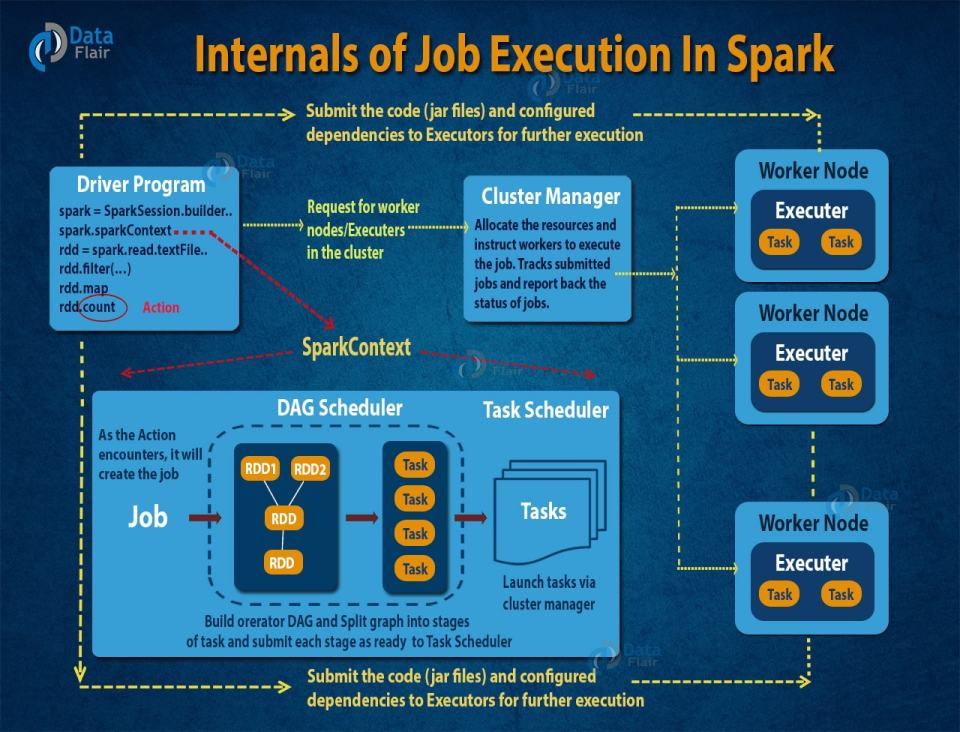 internals-of-job-execution-in-apache-spark