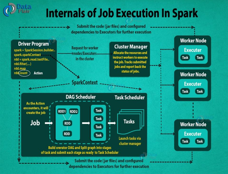 Internals-of-job-execution-in-spark