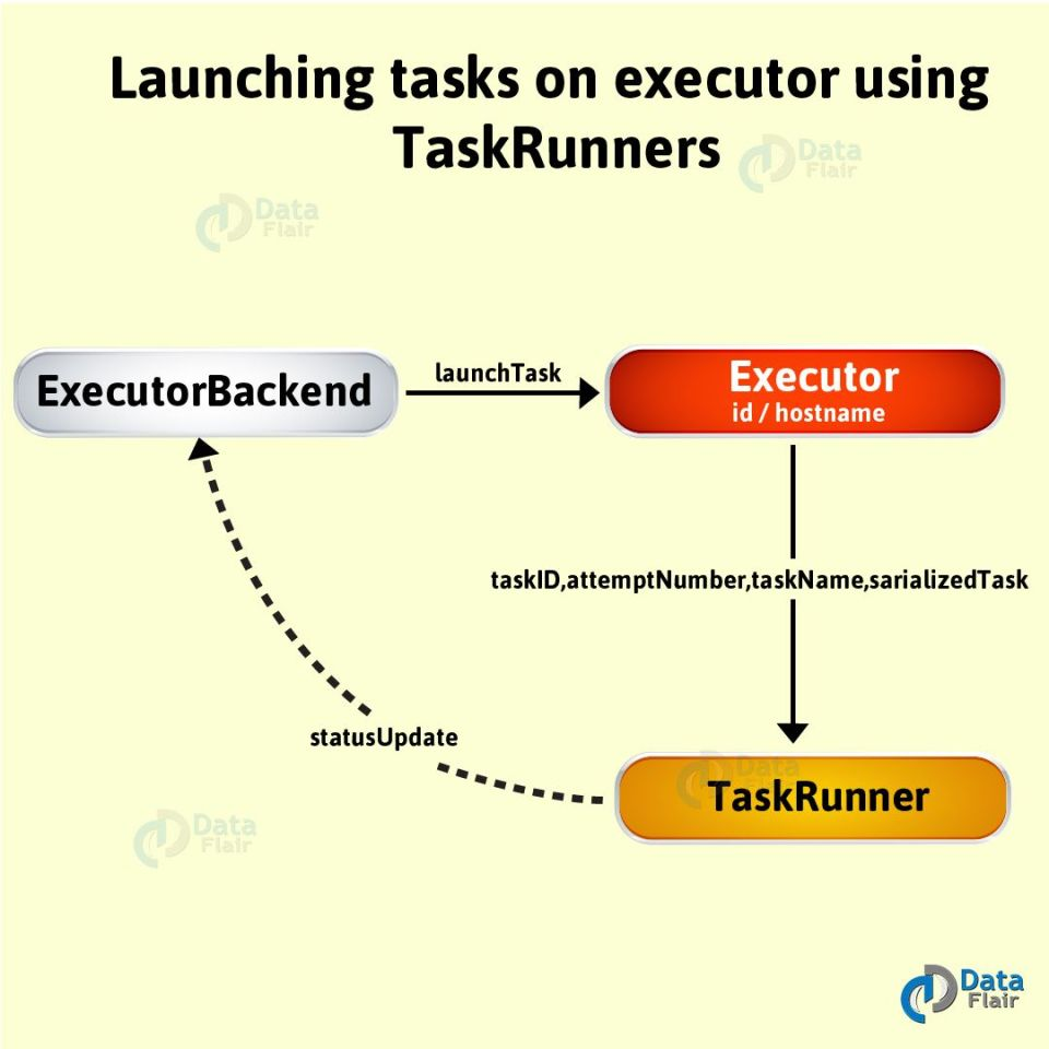 Launching-tasks-on-executor-using-TaskRunners-01