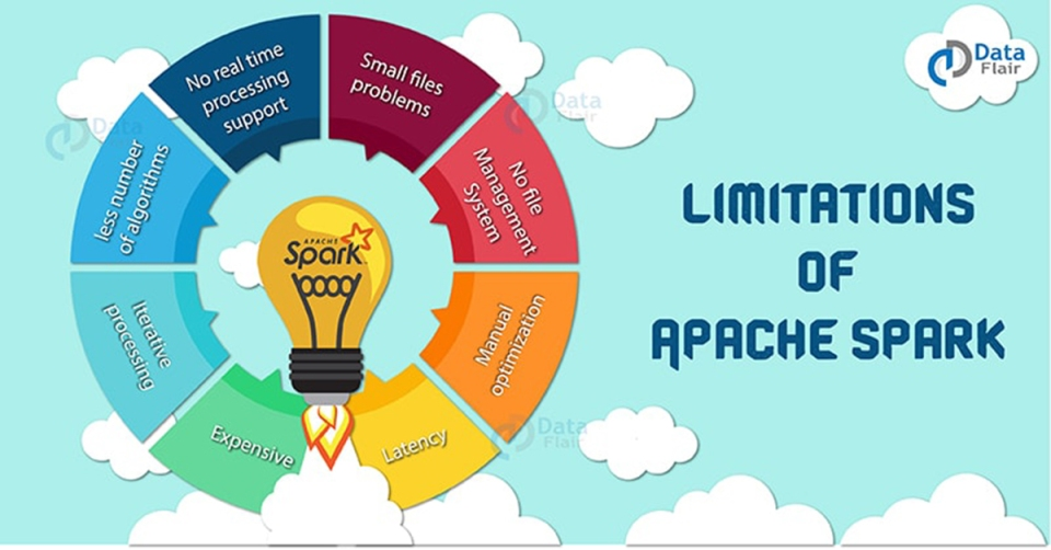limitations-of-apache-spark-1