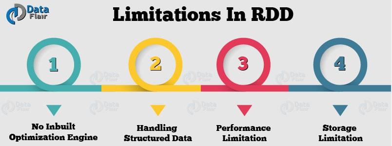 limitations-of-rdd-1