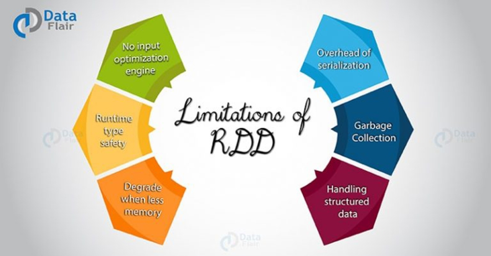 limitations-of-rdd-768x402-1