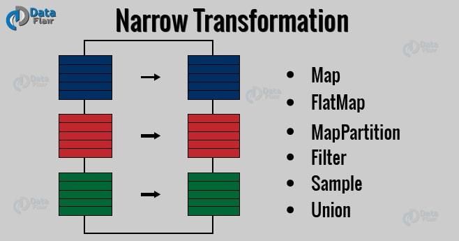 spark-narrow-transformation-1
