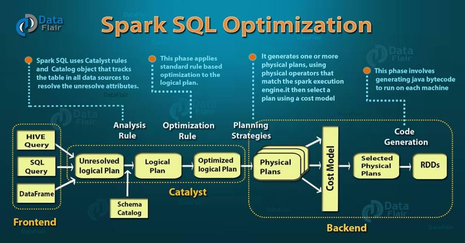 Spark-SQL-Optimization-2