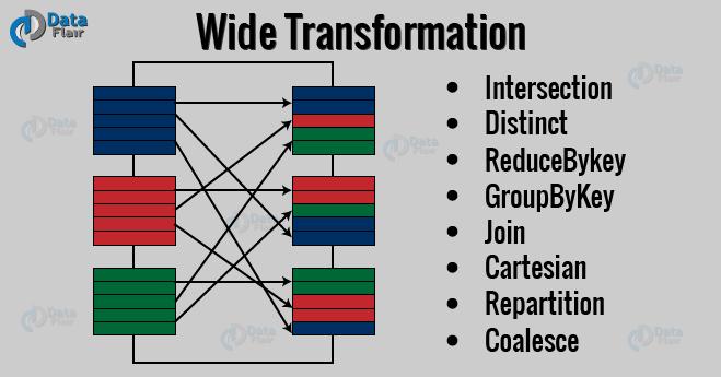 spark-wide-transformation