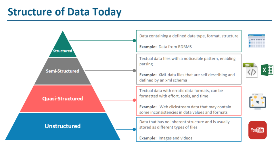structure of data