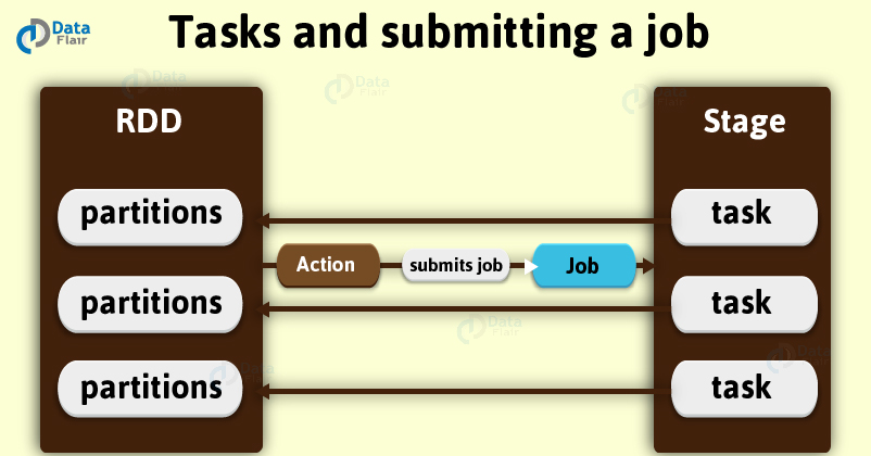 Submitting-a-Job-in-Spark
