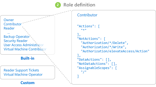 rbac-role-definition