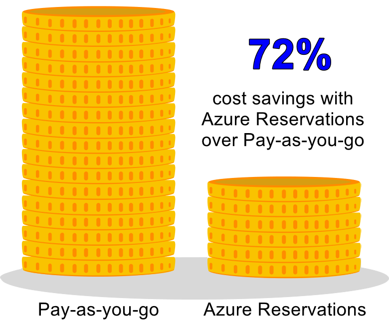 0403-azure-reservations-savings