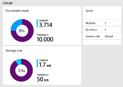 0403-monitor-usage-costs